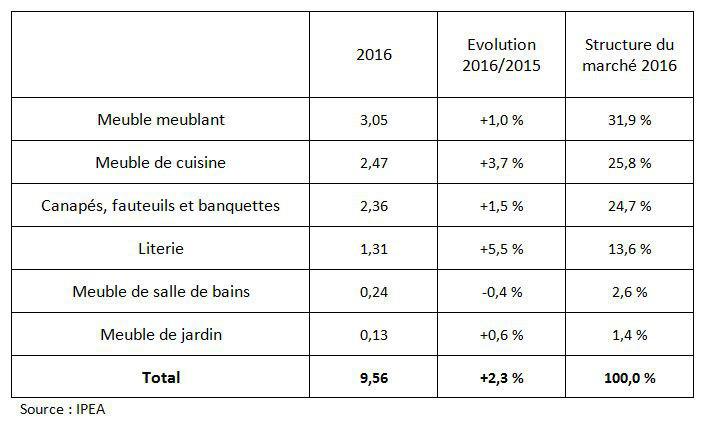 Franchise Meuble Focus Sur Le Marche De L Ameublement En France